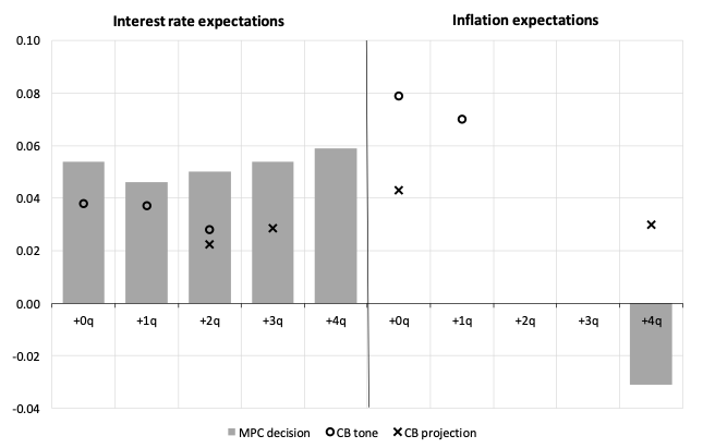 Words versus deeds: How central banks manage expectations 3