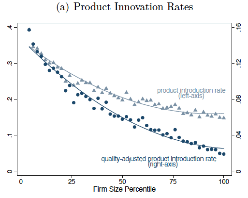 Product innovation and firm dynamics 4