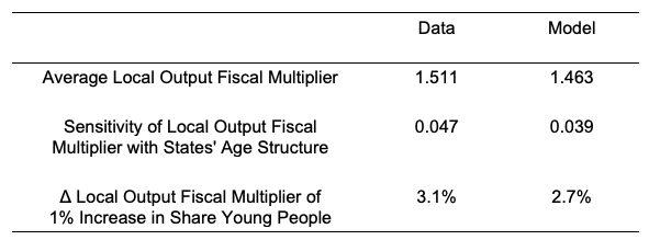 Population ageing reduces the government spending multiplier 2