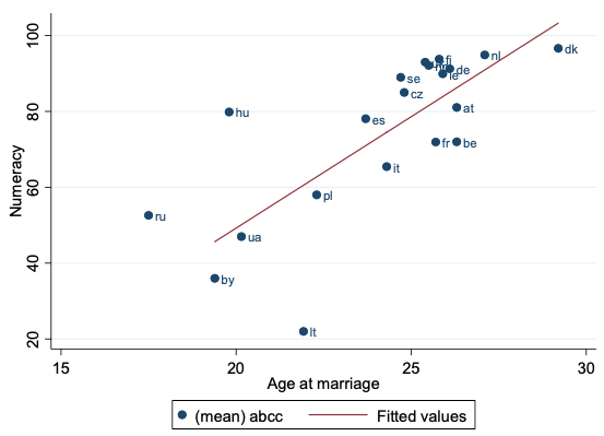 Average age of marriage in 1700
