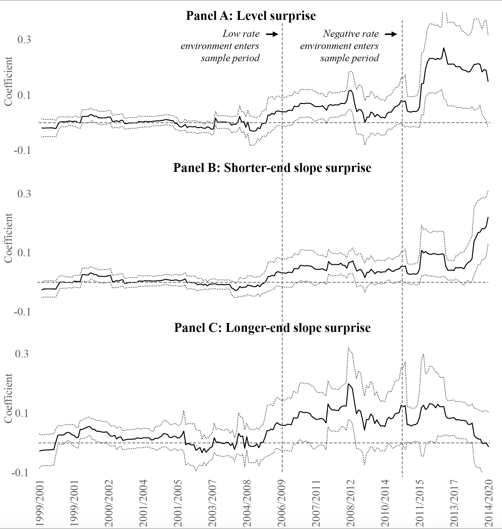 Monetary policy effects in times of negative interest rates 2
