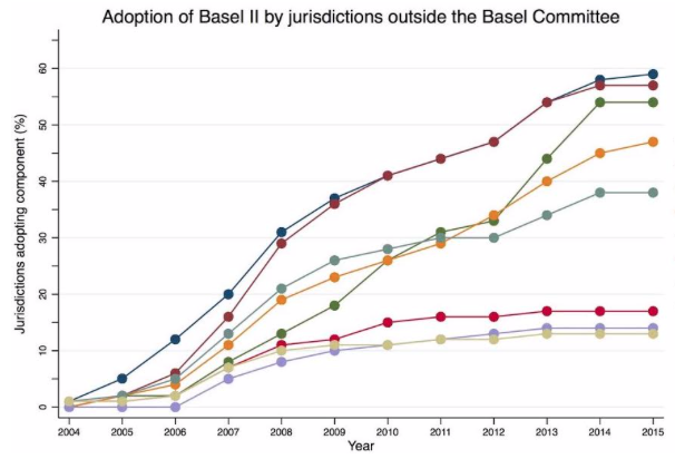 Basel standards and developing countries | VOX, CEPR Policy