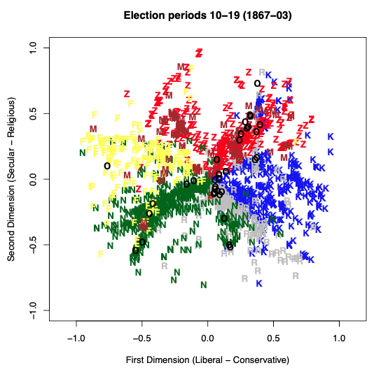 The effect of unequal voting rights on policies 3