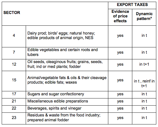The impacts of export taxes on agricultural trade | VOX