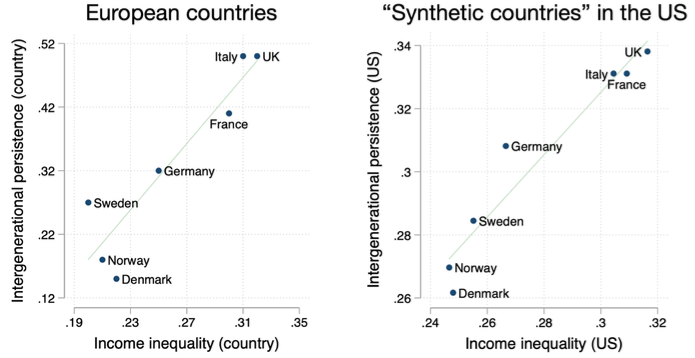 Immigration, inequality and intergenerational mobility in ...