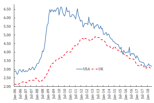 Underemployment in the US and Europe
