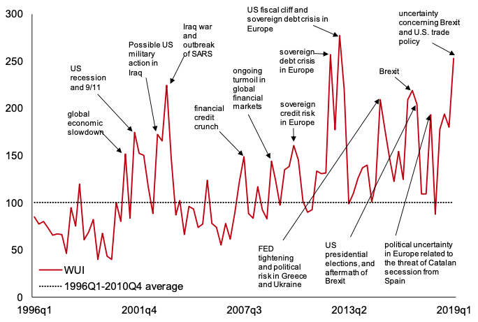 policy uncertainty and corporate investment bank