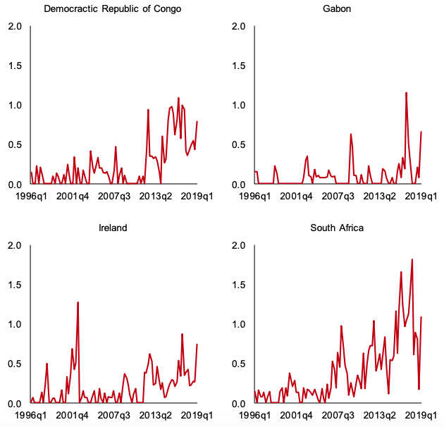 The global economy hit by higher uncertainty | VOX, CEPR Policy Portal