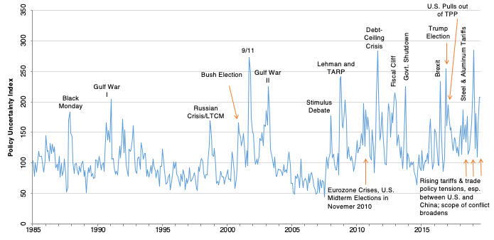 Policy uncertainty and corporate investment bank smith investments laurens sc zip code