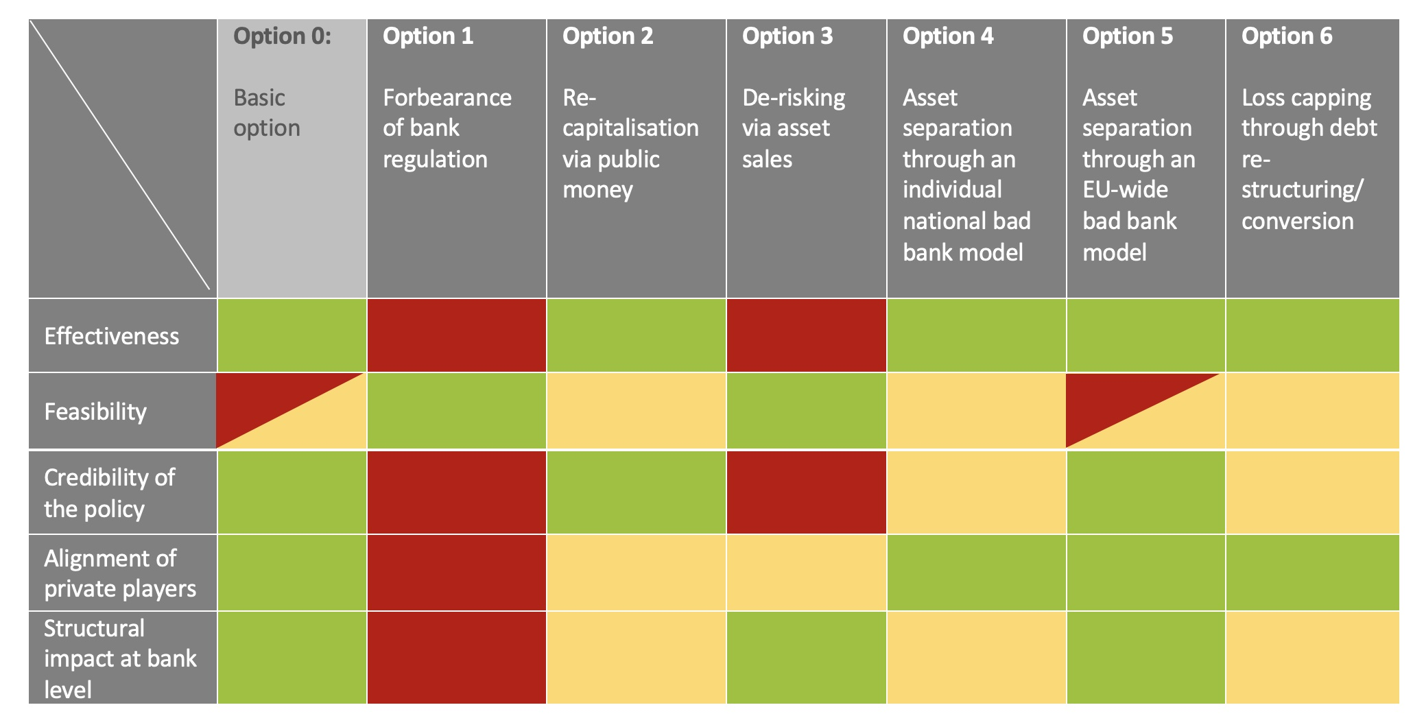 Coronavirus and banking: Evaluating policy options for avoiding a financial crisis 1
