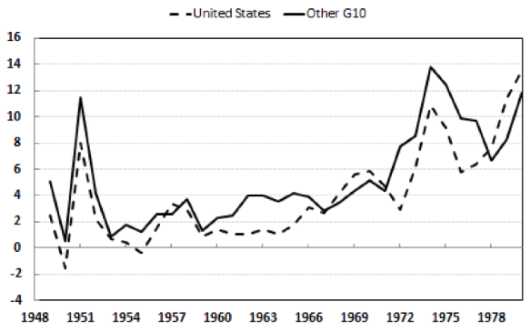 The operation and demise of the bretton woods system vox ceprs figure 3 inflation rates platinumwayz