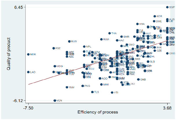 There is no trade-off between quality and efficiency in public procurement 1