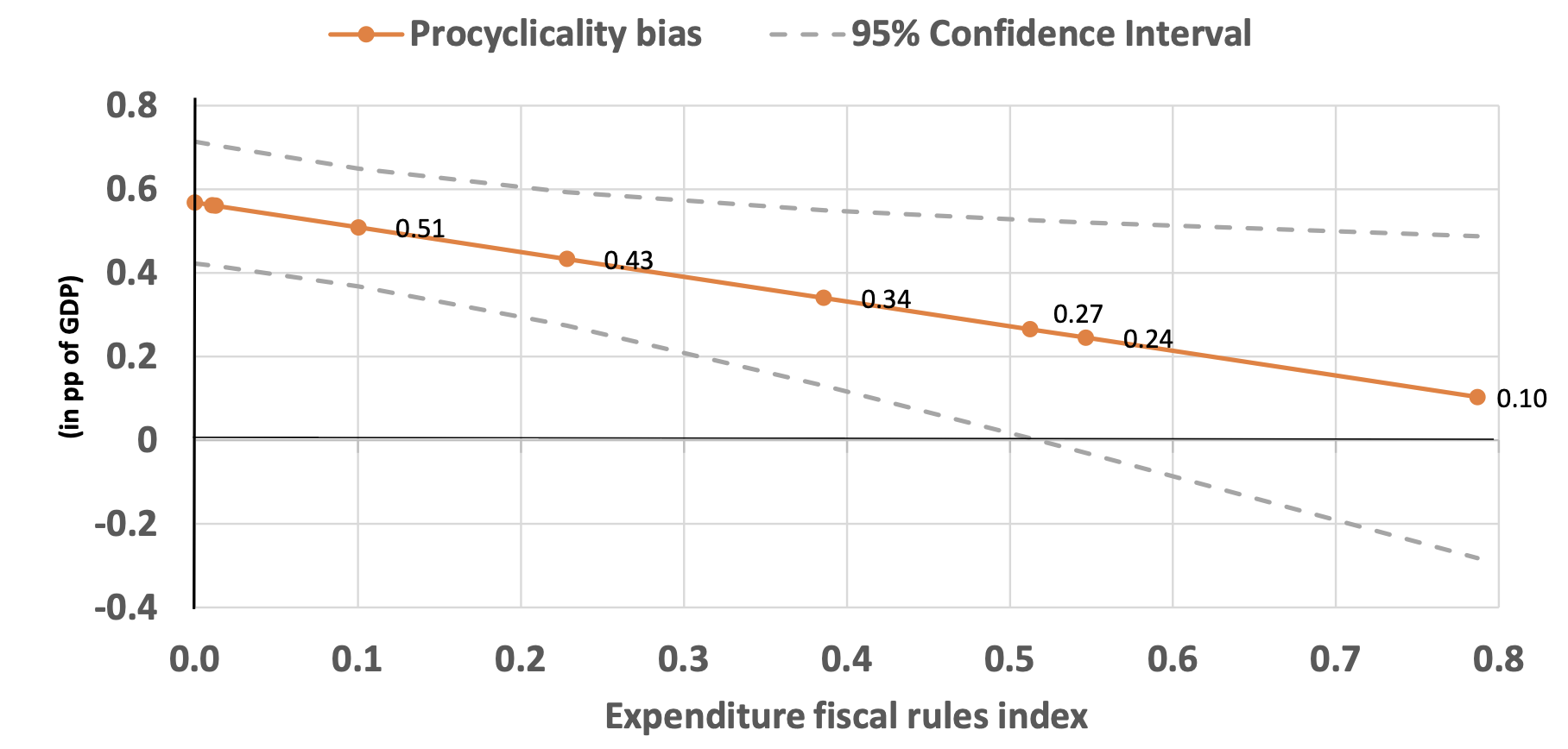 Effectiveness of national expenditure rules 3