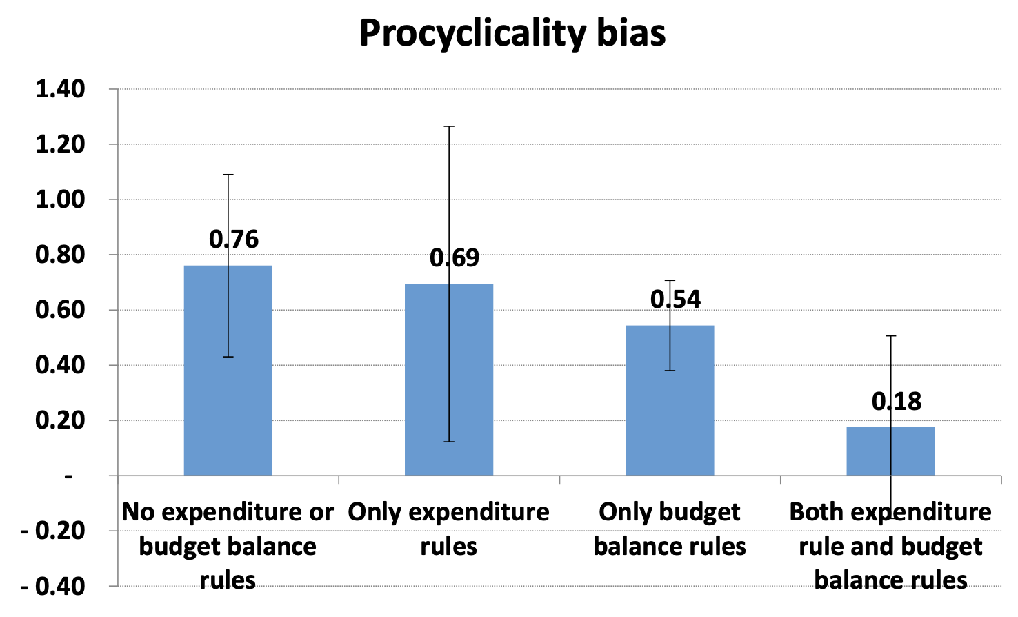 Effectiveness of national expenditure rules 5