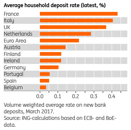For Starters Despite European Regulation Opening A Deposit Abroad Is Bersome And Sometimes Even Impossible Savings Accounts Are Often Linked