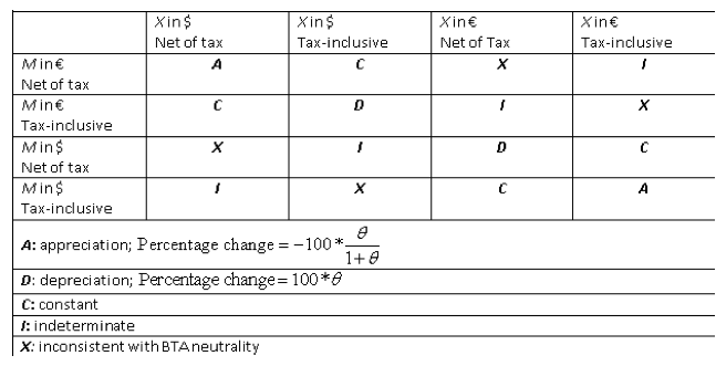 business implications of exchange rate changes Readers question: what are the effects of the exchange rate on uk  between  changes in the exchange rate and changing costs for business.