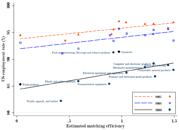 Exceptional Correlation Between Estimated Matching Frictions And US  Sectoral Unemployment Rates For The Disaggregated Manufacturing Sectors