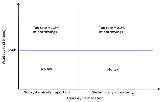 Ending Too Big To Fail Vox Cepr Policy Portal