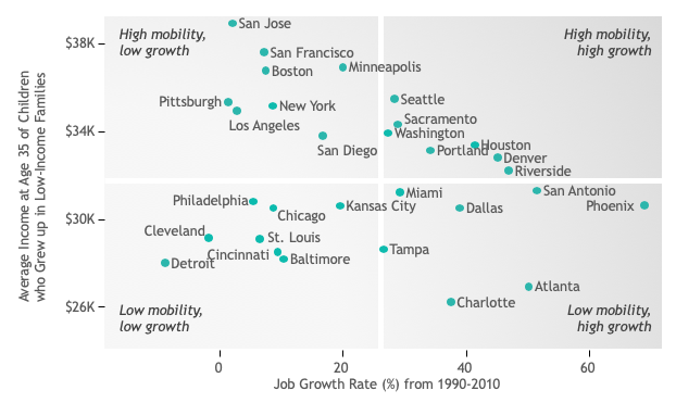 Mapping the childhood roots of social mobility | VOX, CEPR