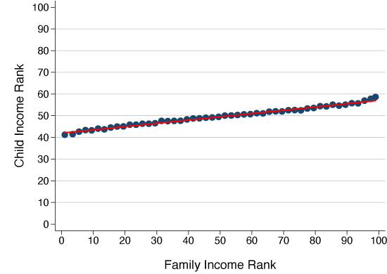 Switzerland: High intergenerational income mobility, despite low educational mobility 2