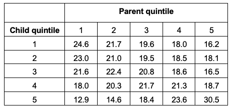 Switzerland: High intergenerational income mobility, despite low educational mobility 3