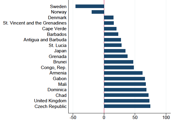 Withering cash: Sweden seems special rather than ahead of the curve 2