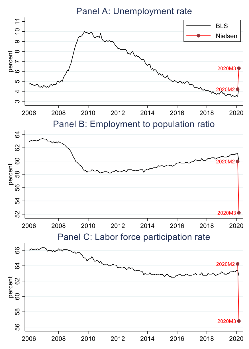 Labour markets during the Covid-19 crisis: A preliminary view 2