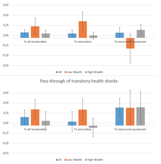 Health shocks, consumption fluctuations, and optimal insurance 2