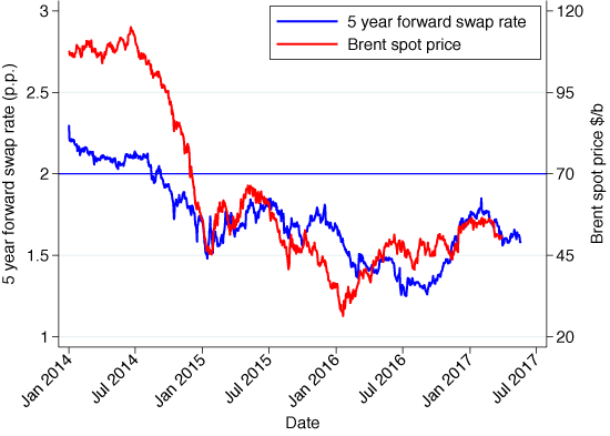 Oil prices do not affect inflation expectations after all