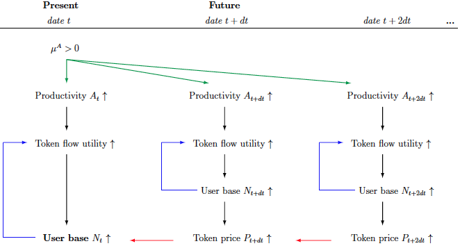 how to calculate future value of cryptocurrency