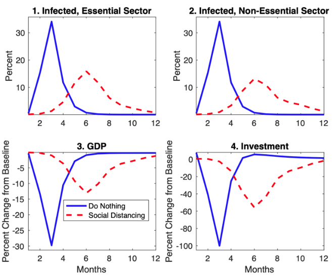 Social distancing and supply disruptions in a pandemic 4