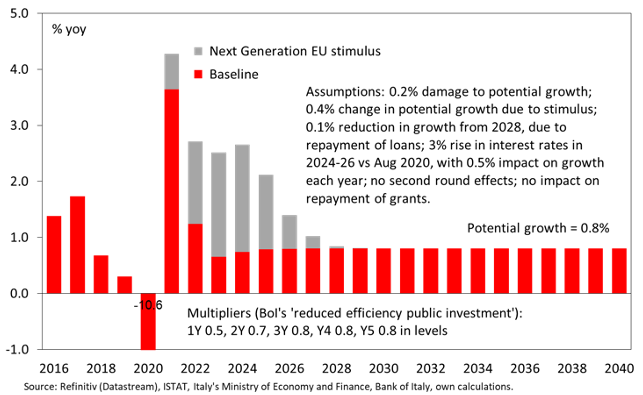 Post-pandemic debt sustainability in the EU/euro area 2
