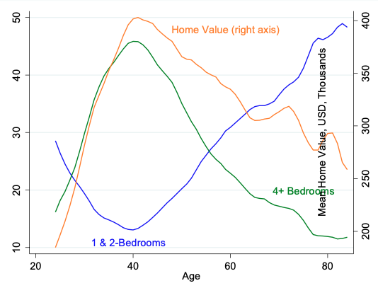 Baby boomers and the housing market on the cusp of COVID-19 2