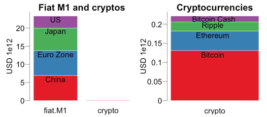 Financial systems and cryptocurrencies