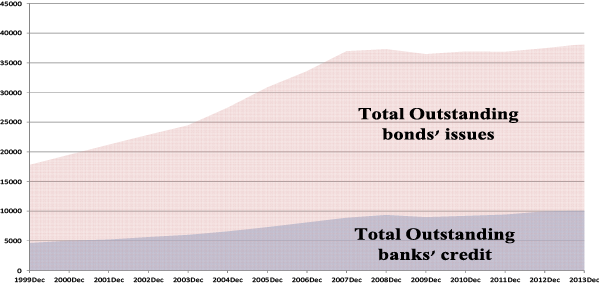 Global Crisis in the US vs the Eurozone: Banks and monetary