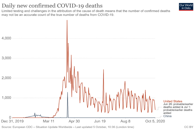 Why Is Covid 19 Incidence In Authoritarian China So Much Lower Than In The Democratic Us Effectiveness Of Collective Action Or Chinese Cover Up Vox Cepr Policy Portal