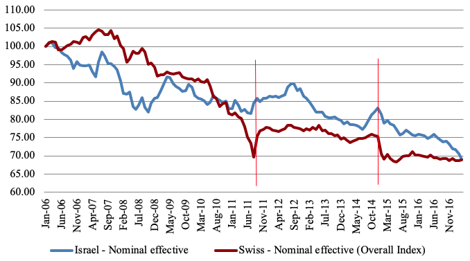 Figure 1b Switzerland Vs Israel Comparison Of Nominal Effective Exchange Rates January 2006 100 0