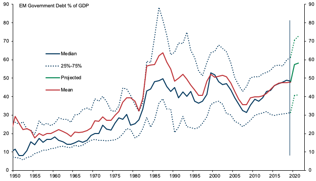 Post-COVID: Dealing with the emerging market debt overhang 3