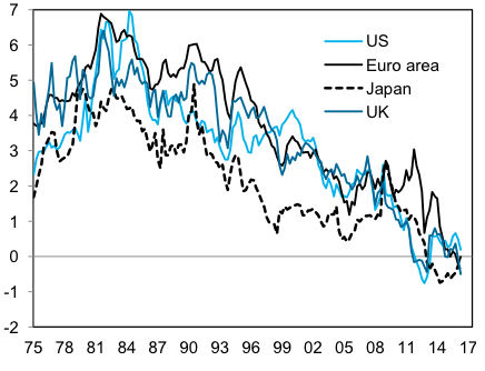 A higher global risk premium and the fall in equilibrium