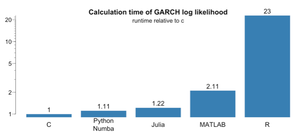 Which numerical computing language is best: Julia, MATLAB