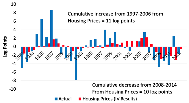 Housing Market And Bank Lending Effects On Young Firms And
