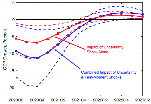 COVID-induced economic uncertainty and its consequences 7