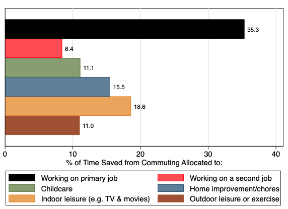 How Americans use time saved by working from home 3