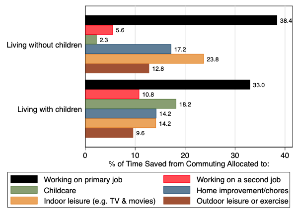 How Americans use time saved by working from home 5
