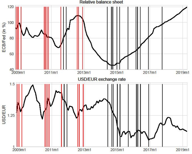 Quantitative easing policies and exchange rates 1