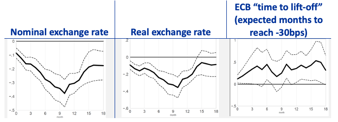 Quantitative easing policies and exchange rates 2