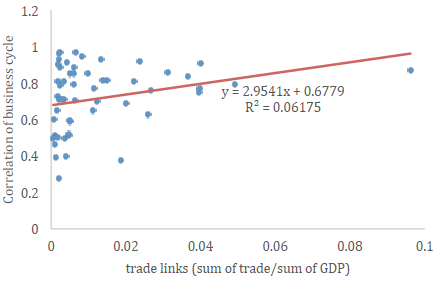 effects of trade cycle
