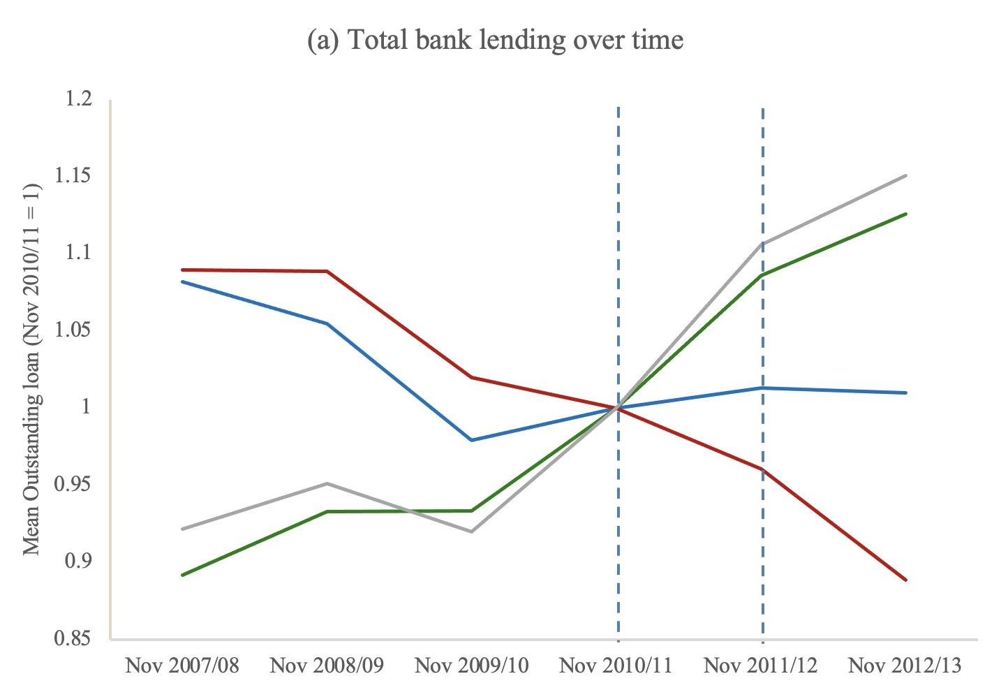 The effects of 'global systemically important bank' designation on corporate lending 2
