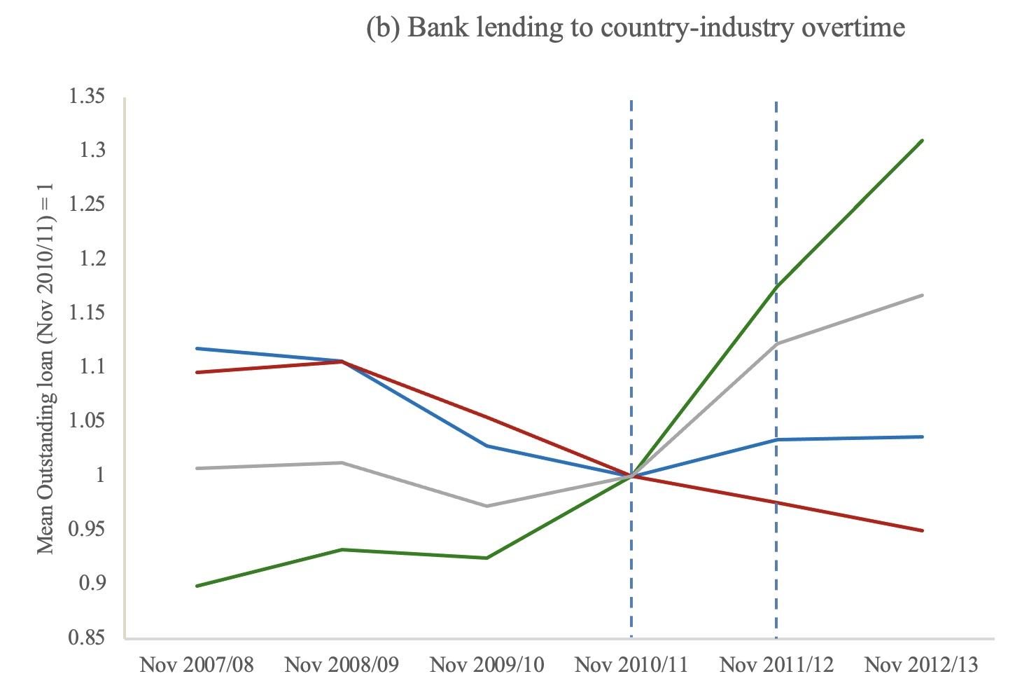 The effects of 'global systemically important bank' designation on corporate lending 3