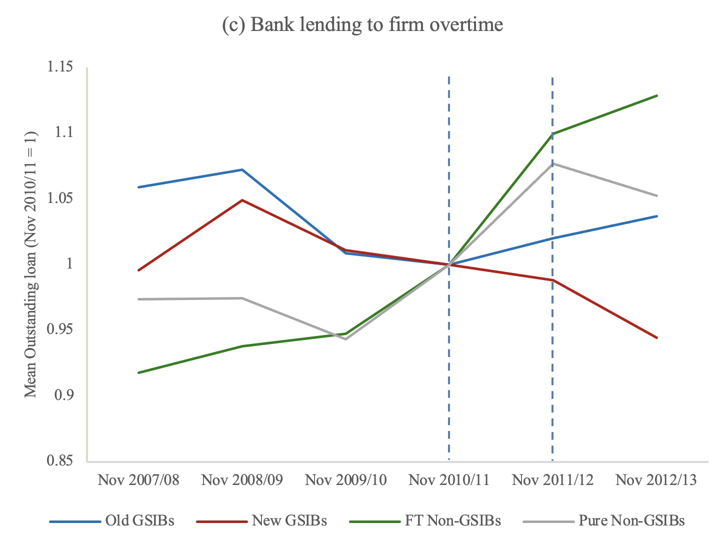 The effects of 'global systemically important bank' designation on corporate lending 4